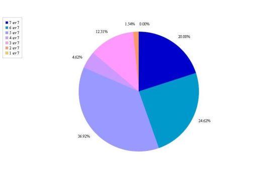Bloggstatistik (4)