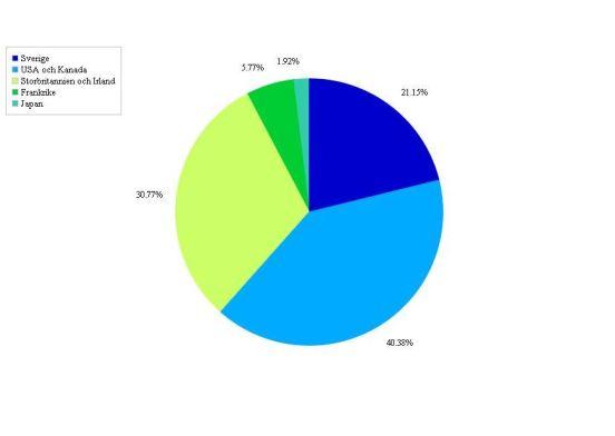 Bloggstatistik (5)